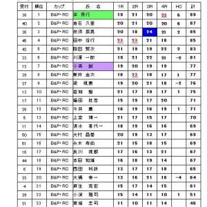 西日本Trap & Skeet 決勝大会に参加