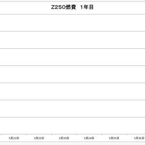 759 Z250,2回目の給油