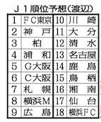 ◆Jリーグ◆東スポの2020年J1大胆順位予想が面白いと話題に!