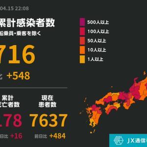 ◆速報◆日本全国新たな新型コロナ感染者数548人 前日比67増、前週同曜日比34人増 東京地方の感染拡大