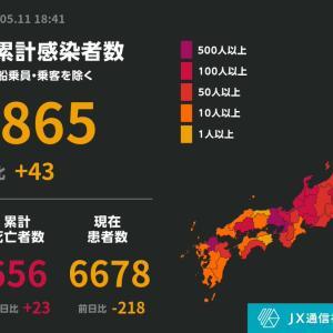 ◆速報◆日本の新たな感染者43人、前週比134人減