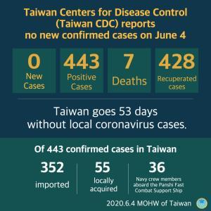 台湾のコロナウイルスその後とオンライン授業開催します!
