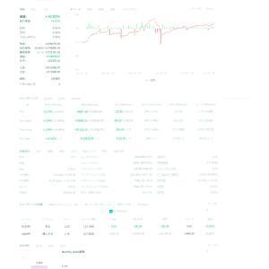 注目の運用者7月の運用結果(運用開始から3ヶ月の成績!)