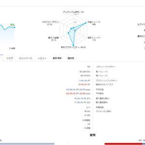FXの裁量トレードの4週目(実質19日間)の結果です。