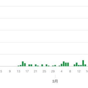 東京では何人が検査されてコロナ陽性率はどれぐらいか?、、、ニューヨークと比較してみた。