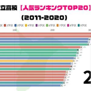千葉県公立高校【人気ランキングTOP20(前期選抜)】の推移(2011→2020年)