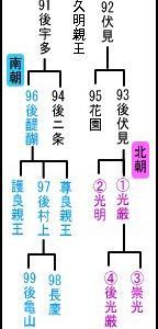 南北朝合一の第100代天皇~室町幕府に翻弄された後小松天皇