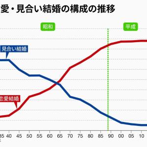 恋愛結婚が9割以上|現代日本の婚活事情