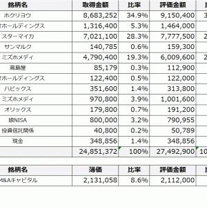 【年初来+42.1%】2021年7月時点株式評価損益
