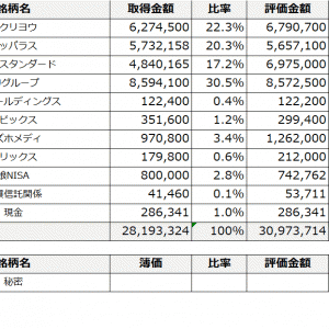 【年初来+59.2%】2021年9月24日時点株式評価損益