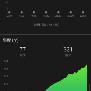 土日山走りと江津湖ラン