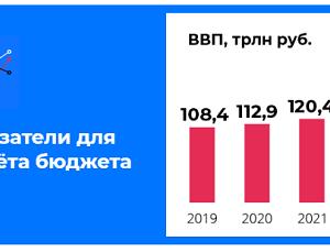 ロシア連邦予算の主要パラメータ