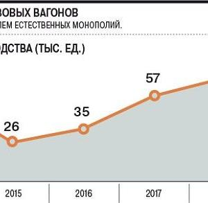 ロシアの鉄道車両生産動向