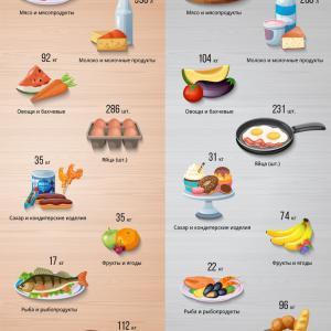 変わるロシア国民の食生活