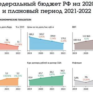 2020年のロシア連邦予算