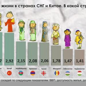 ロシア・ユーラシア諸国で国民が本当に豊かなのはどこ?