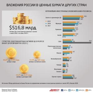 米債を減らし日本国債を増やすロシア中銀