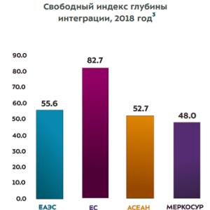 ユーラシア経済連合の完成度は、EUに次いで世界2位