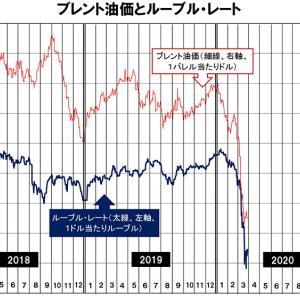 油価およびルーブルの下落には歯止めがかかる