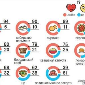 ロシア料理の一番人気はブリヌィらしい