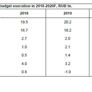 2020年のロシア財政はどうなる