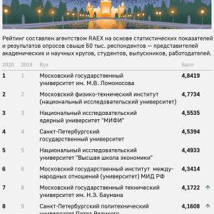 ロシアの大学ランキング