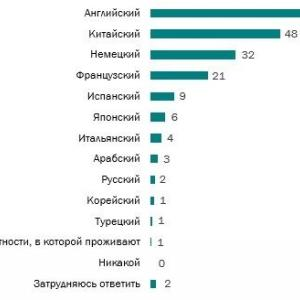 ロシア人が学ぶ価値があると思う外国語は?