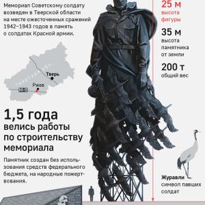 トヴェリ州ルジョフにソ連兵追悼の巨大像が出現