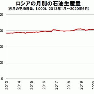 ロシアの石油減産、6月も真面目に履行