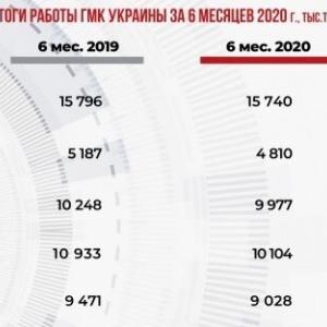 2020年上半期のウクライナの粗鋼生産は7.6%減