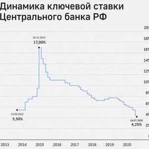 ロシアの金利が史上最低水準に