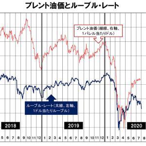 油価は回復もロシアの輸出と為替への逆風続く