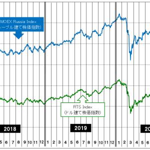 経済危機下のロシア株高