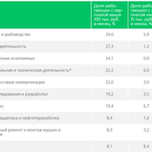 ロシアでは漁業では稼げるが農林業では稼げない