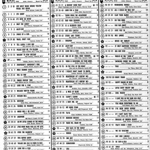 60年前のBillboard Hot 100(1960年8月8日)