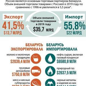 ベラルーシ・ロシア貿易関係の図解資料