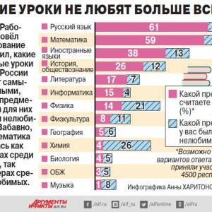 ロシアで重視されている学校の科目は?