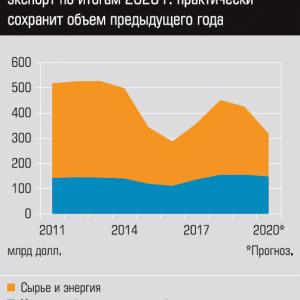 ロシアの輸出 やはり非原料・非エネルギーの方が安定はしている