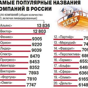 ロシアの会社によく付けられる社名のランキング