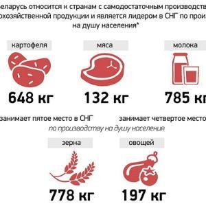 ベラルーシの食料安全保障を誇示する図解資料