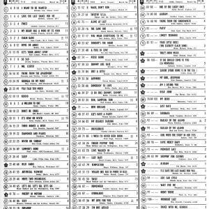60年前のBillboard Hot 100(1960年10月24日)