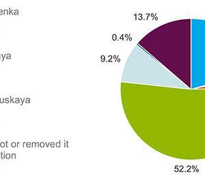 英チャタムハウスがベラルーシで世論調査実施