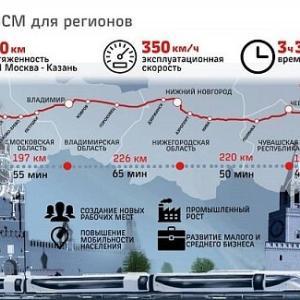 ロシア版新幹線:ペテルブルグ路線は推進、ニジニノヴゴロド路線は凍結