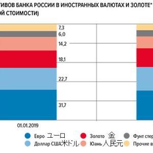 ロシア中銀の外貨資産、2019年は若干ドルが拡大