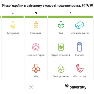 農産物輸出大国のウクライナ