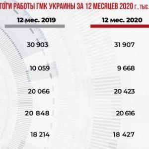 2020年のウクライナ鉱山・冶金産業生産実績