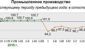 色々あった割には2020年ベラルーシ経済は微減?
