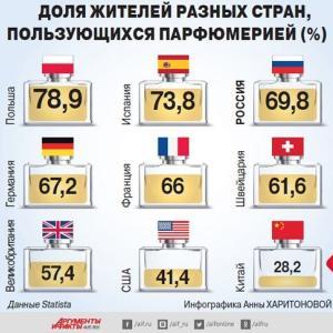 ロシア人の香水使用率は69.8%
