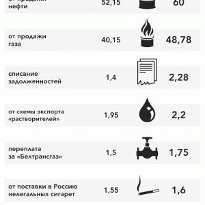 ベラルーシに1,000億ドル貢いだロシア
