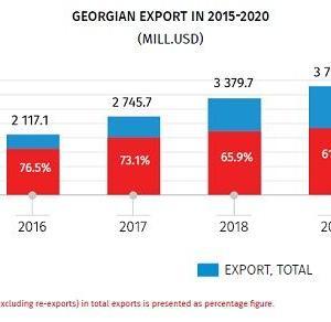 ジョージアの貿易統計の注意点